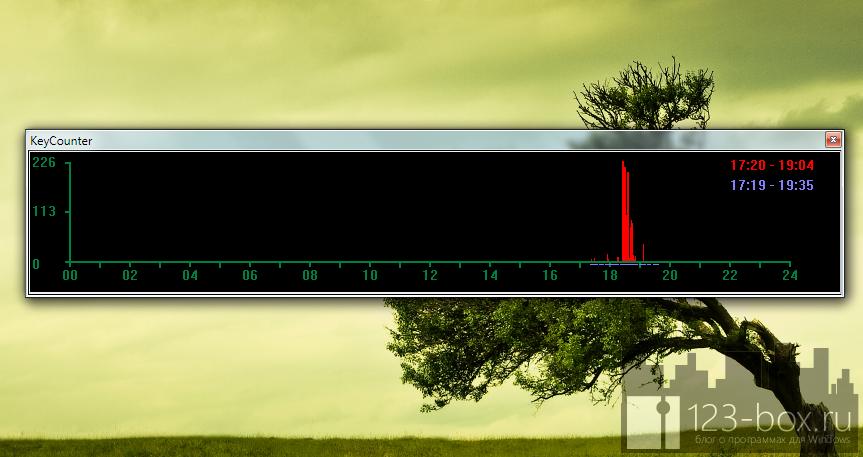 Key Counter - программа для наглядного показа самых активных часов работы