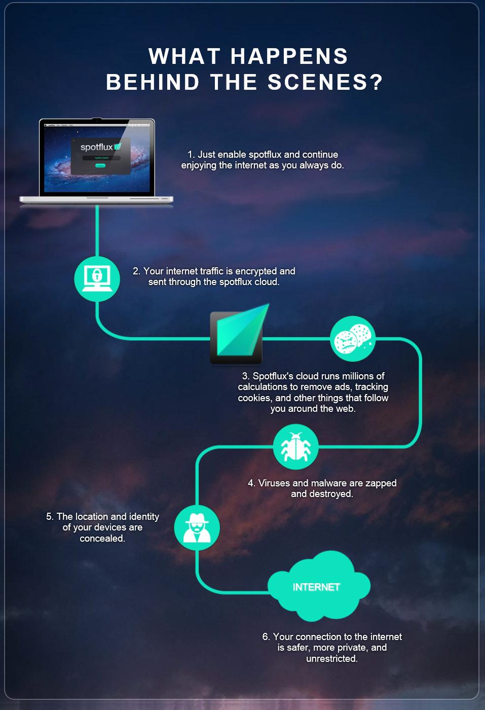 Spotflux - защищенный туннель для зашифрованного соединения с интернетом, маскировки своего местоположения и защиты от вредоносных скриптов (1)